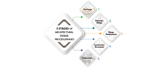 5 Stages of Architectural Design Phases_Russell and Dawson