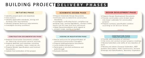 BUILDING PROJECT DELIVERY PHASES_INFOGRAPHIC_Russell and Dawson