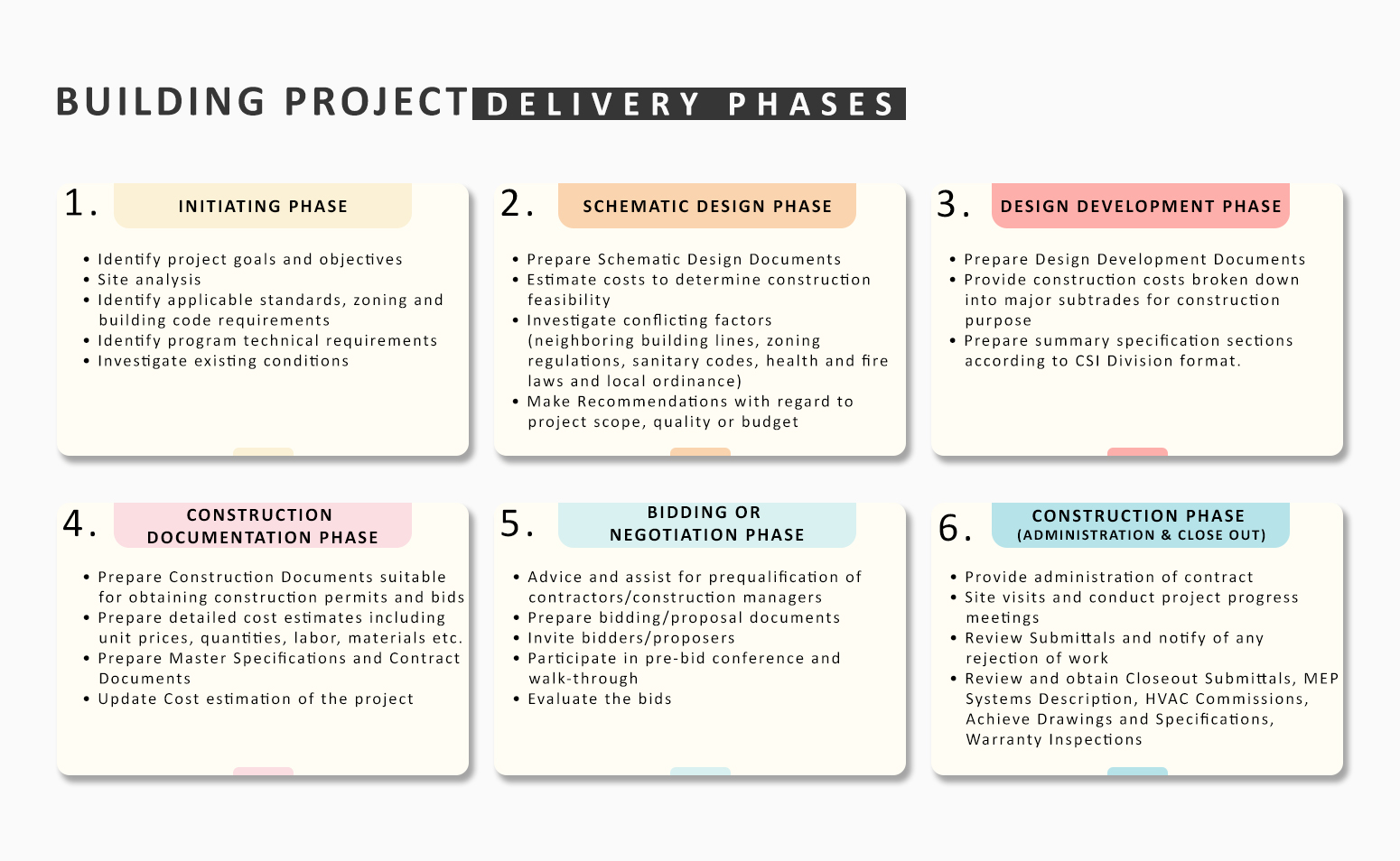 Building Project Delivery Phases_by Russell and Dawson