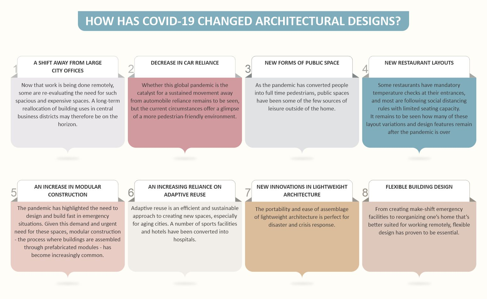 Architectural design changes due to covid19_infographic_by Russell and Dawson