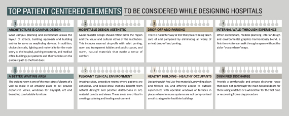 Top Patient Centered Elements to be considered while Designing Hospitals_Infographic_Russell and Dawson