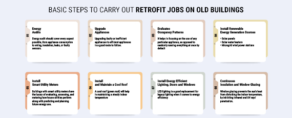 Basic Steps to carry out retrofit jobs in old building