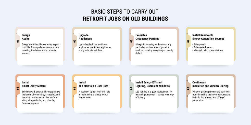 Basic-Steps-to-carry-out-Retrofit-Jobs-on-Old-Buildings_by Russell and Dawson