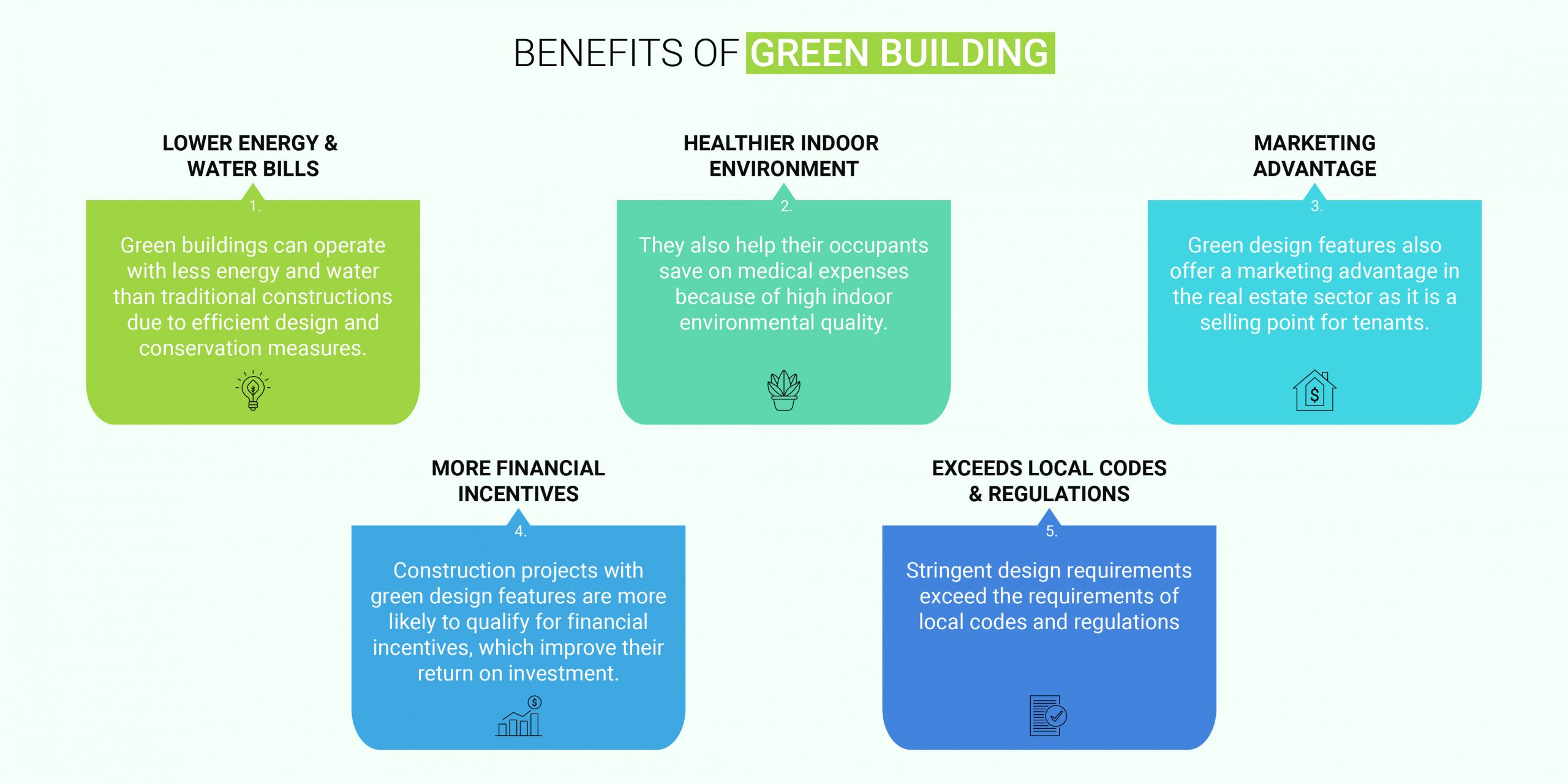 Benefits of Green Building Design_Infographic by Russell and Dawson