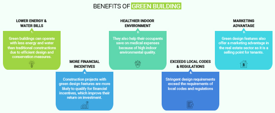 Benefits of Green Building Design_Russell and Dawson