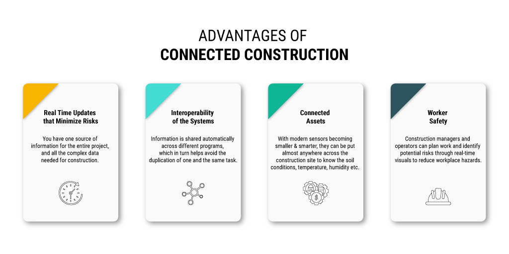 Advantages-of-Connected-Construction-By Russell and Dawson