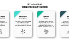 Advantages-of-Connected-Construction-Infographic by Russell and Dawson